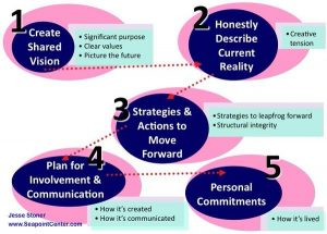 5 Steps to Create a Shared Vision